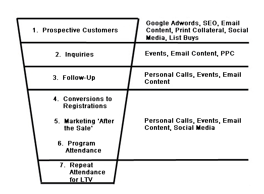Pyramid of Marketing Steps
